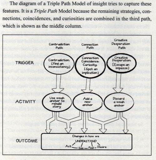 Tri-Path Model 001