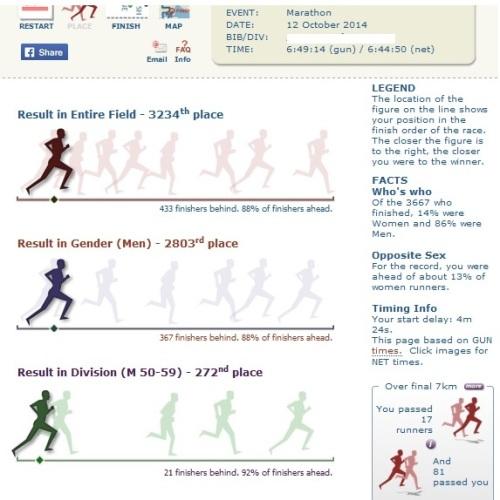 2014 Standard Chartered KL Marathon results - 6 hours 44 minutes